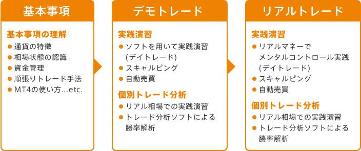 神戸FX教室のレッスンカリキュラム